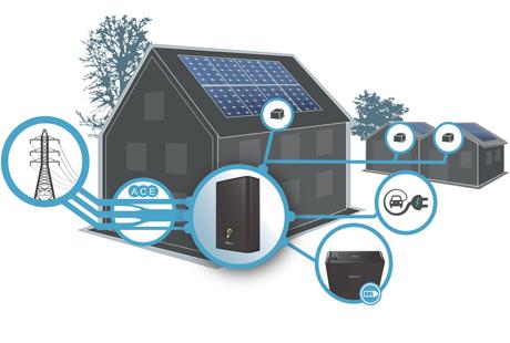Produkter inom cleantech- och energibranschen som har producerats med hjälp av Microsoft Dynamics NAV 2017 från BrightCom